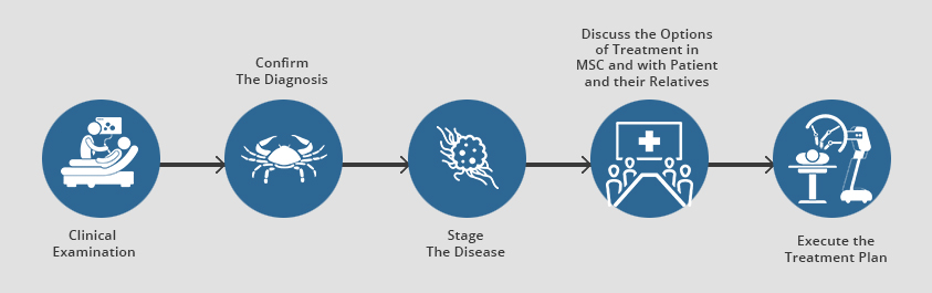 Head & neck cancer diagnosis and treatment process