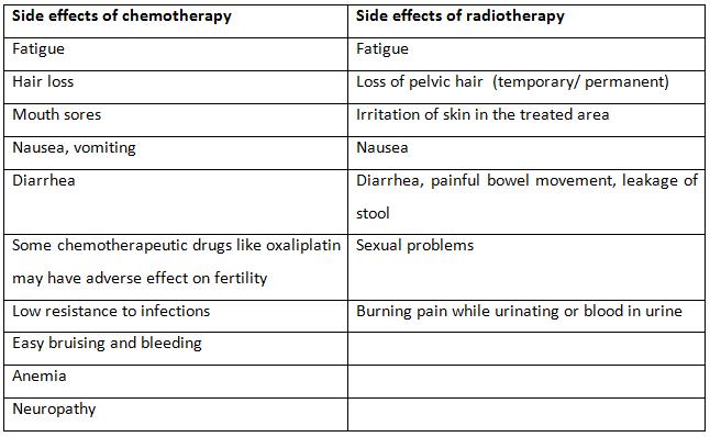 Colorectal Cancer Facts Symptoms Detection Diagnosis Rgcirc